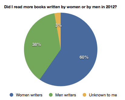 Books I read in 2012 by writers' gender