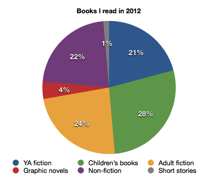 Books I read in 2012 by genre