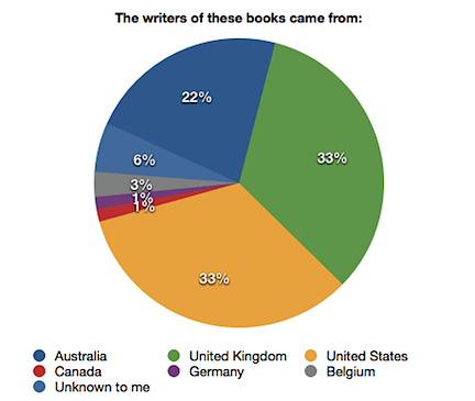 Books I read in 2012 by writers' nationality