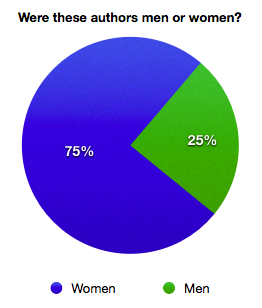 Authors' gender for books read in 2013