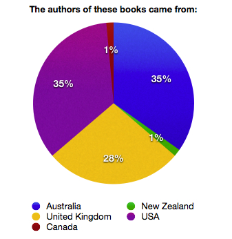 Authors' nationality for books read in 2013