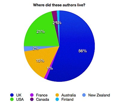 Author nationality for books read in 2014