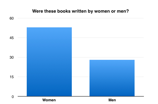Gender of writer for books read in 2015