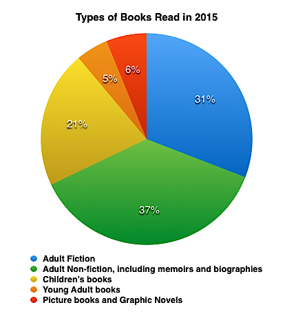 Types of books read in 2015