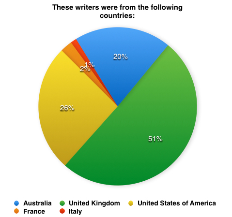 Writer nationality 2015